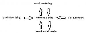 integrated digital marketing